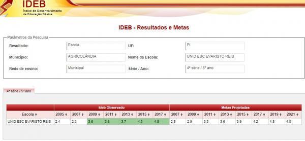 Confira os números do IDEB 2017 das escolas do município de Agricolândia