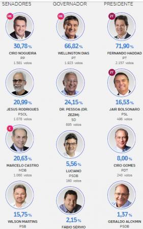 Confira os resultados da votação para presidente, governador e senador e Deputados em Hugo Napoleão
